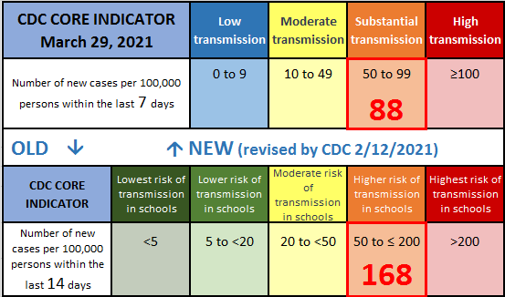 CDC Risk Categories
