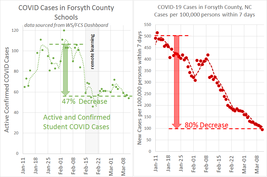 WSFCS Student Cases compared to County Cases